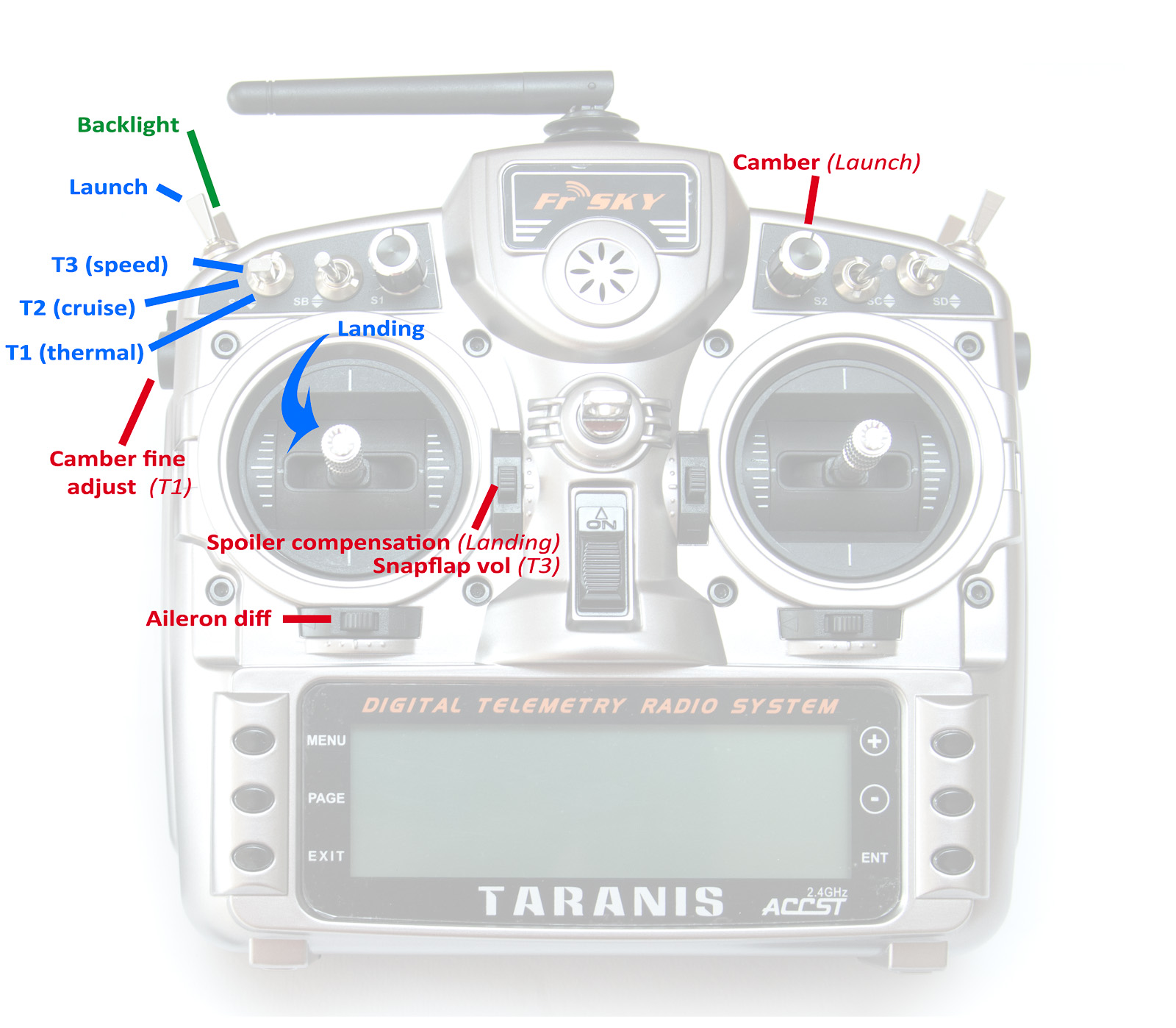 RC-SOAR - the Blog: Coming soon, Thermal Duration / F3J setup for
